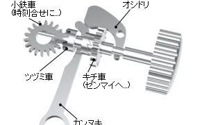 オシドリ(時計部品)